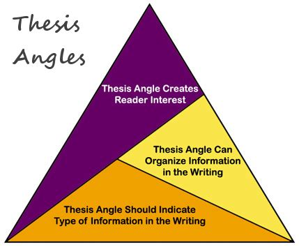 Where thesis statement is located